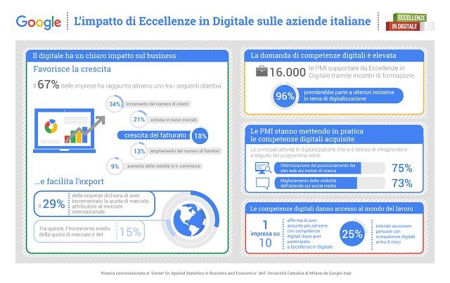 Google: il digitale fa crescere le PMI italiane